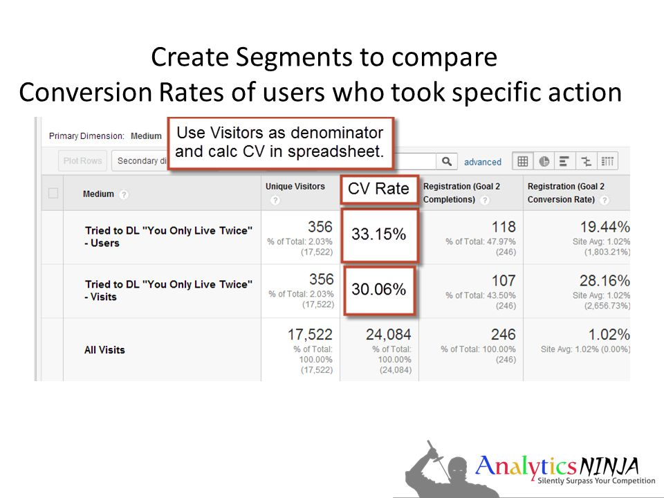 Create Segments to compare Conversion Rates of users who took specific action