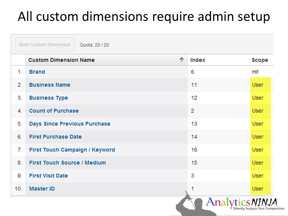All custom dimensions require admin setup