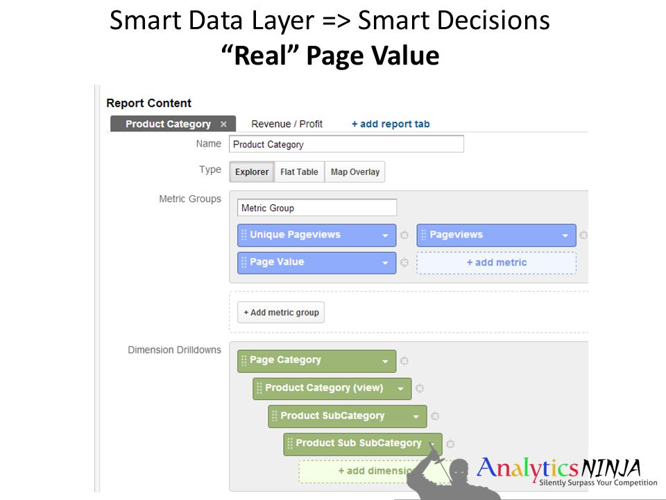 Smart Data Layer => Smart Decisions Real Page Value
