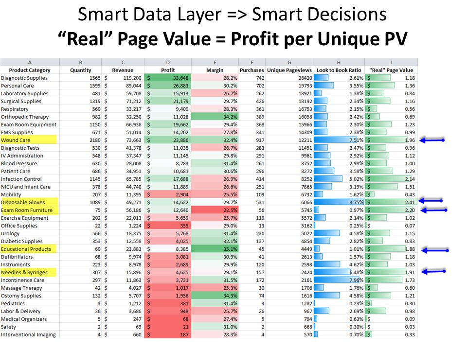 Smart Data Layer => Smart Decisions Real Page Value = Profit per Unique PV