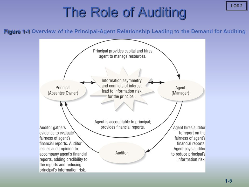 LO# 4 Relationships among Auditing, Attest, and Assurance Services 1-6