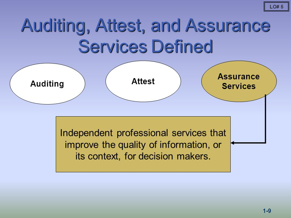 Overview of the Financial Statement Audit Process LO# 6 1-10