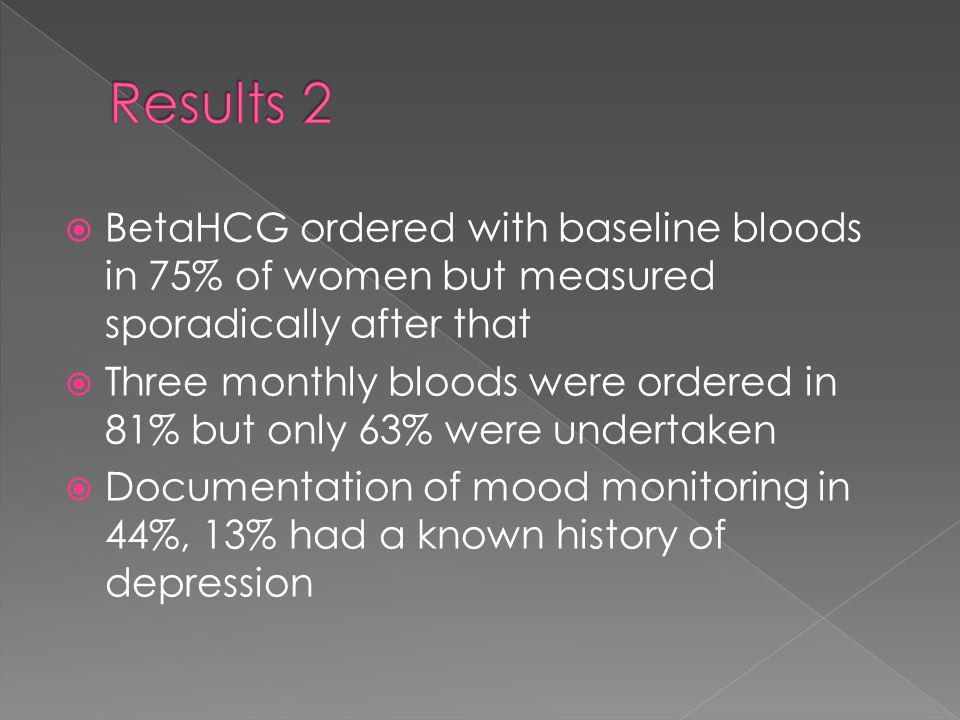  BetaHCG ordered with baseline bloods in 75% of women but measured sporadically after that  Three monthly bloods were ordered in 81% but only 63% were undertaken  Documentation of mood monitoring in 44%, 13% had a known history of depression