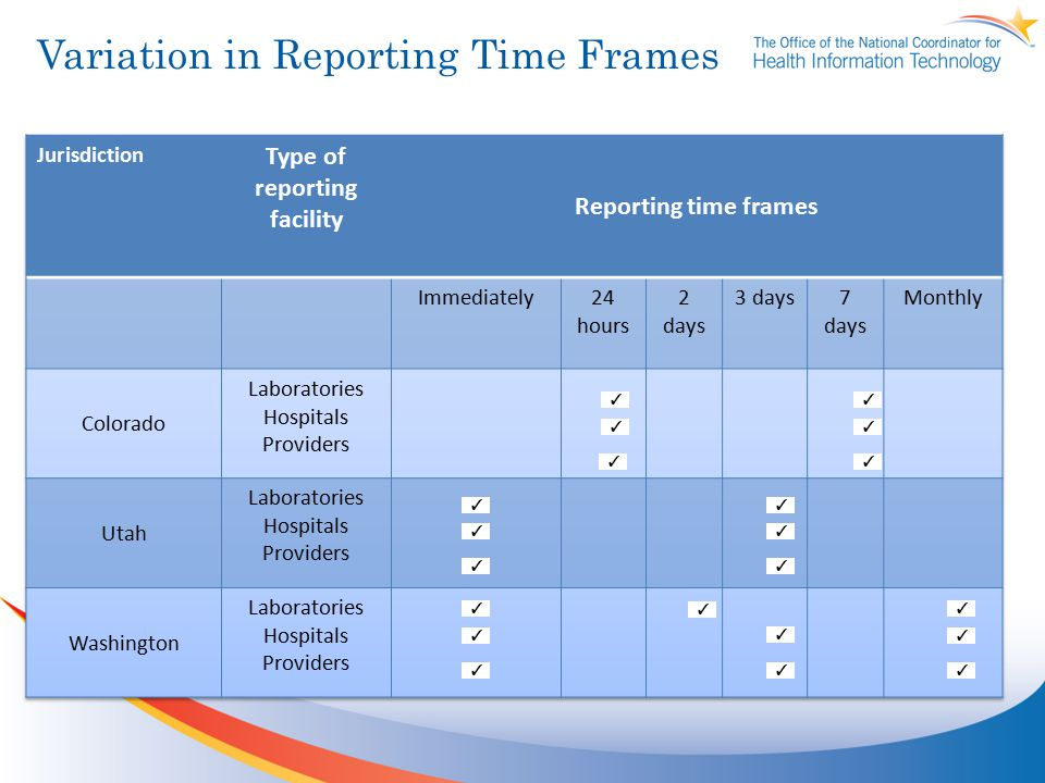 Variation in Reporting Time Frames