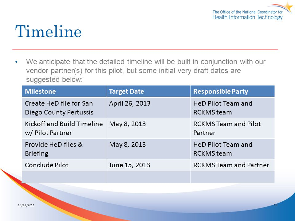 Timeline We anticipate that the detailed timeline will be built in conjunction with our vendor partner(s) for this pilot, but some initial very draft dates are suggested below: 10/11/201115 MilestoneTarget DateResponsible Party Create HeD file for San Diego County Pertussis April 26, 2013HeD Pilot Team and RCKMS team Kickoff and Build Timeline w/ Pilot Partner May 8, 2013RCKMS Team and Pilot Partner Provide HeD files & Briefing May 8, 2013HeD Pilot Team and RCKMS team Conclude PilotJune 15, 2013RCKMS Team and Partner