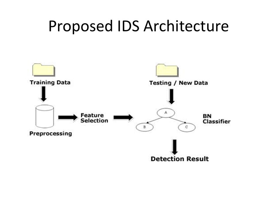 Proposed IDS Architecture