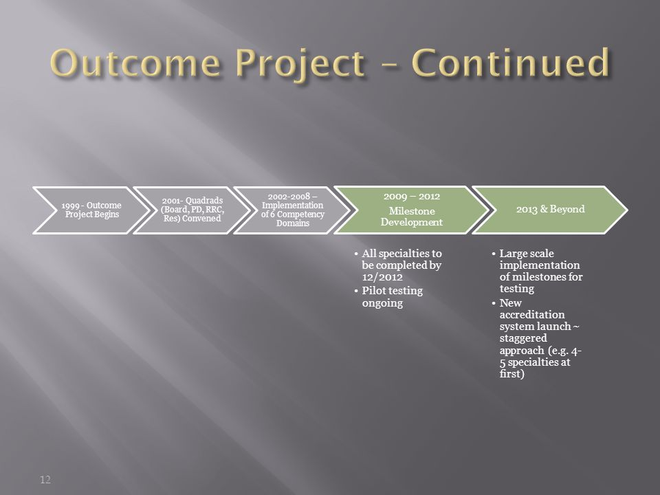 12 1999 - Outcome Project Begins 2001- Quadrads (Board, PD, RRC, Res) Convened 2002-2008 – Implementation of 6 Competency Domains 2009 – 2012 Milestone Development All specialties to be completed by 12/2012 Pilot testing ongoing 2013 & Beyond Large scale implementation of milestones for testing New accreditation system launch ~ staggered approach (e.g.
