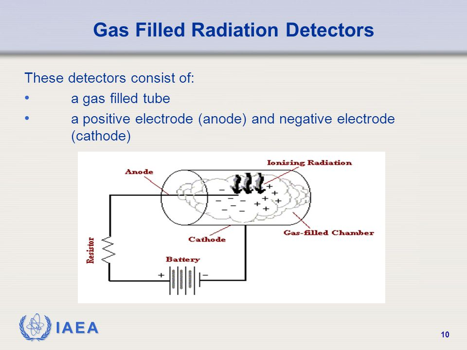 IAEA 10 Gas Filled Radiation Detectors These detectors consist of: a gas filled tube a positive electrode (anode) and negative electrode (cathode)