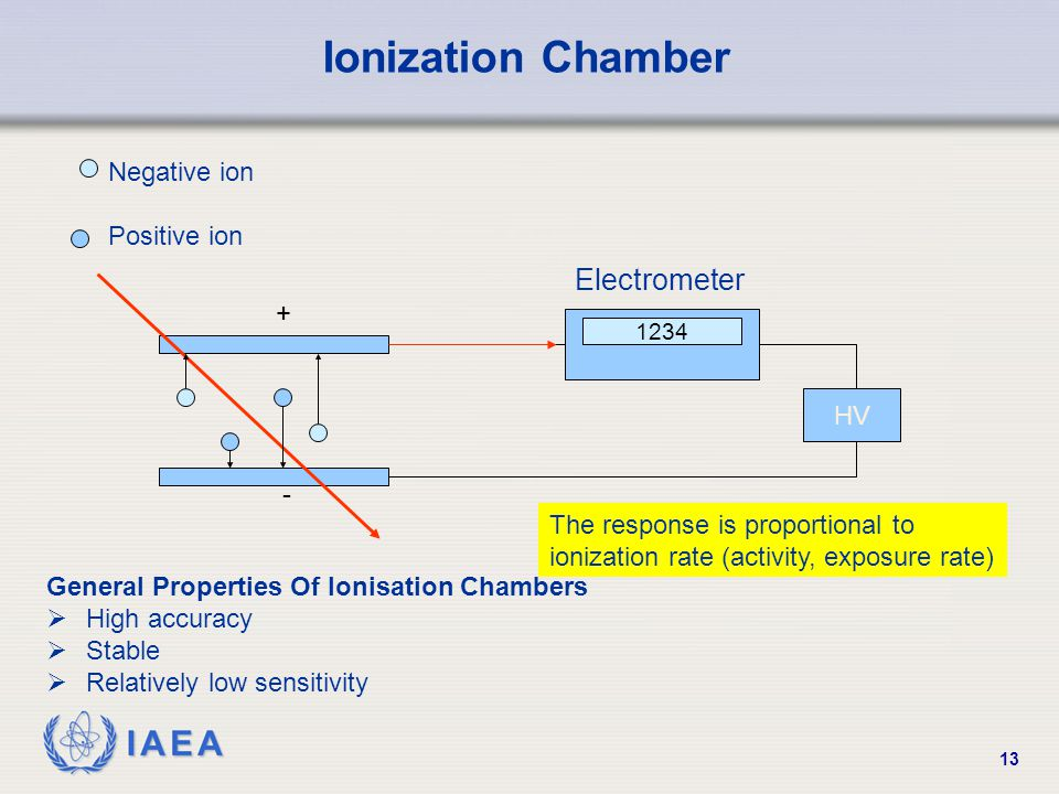 IAEA 13 Ionization Chamber HV + - Negative ion Positive ion 1234 Electrometer The response is proportional to ionization rate (activity, exposure rate) General Properties Of Ionisation Chambers  High accuracy  Stable  Relatively low sensitivity