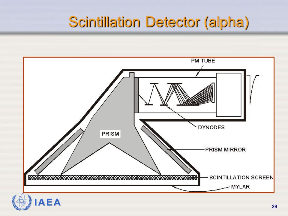 IAEA 29 Scintillation Detector (alpha)