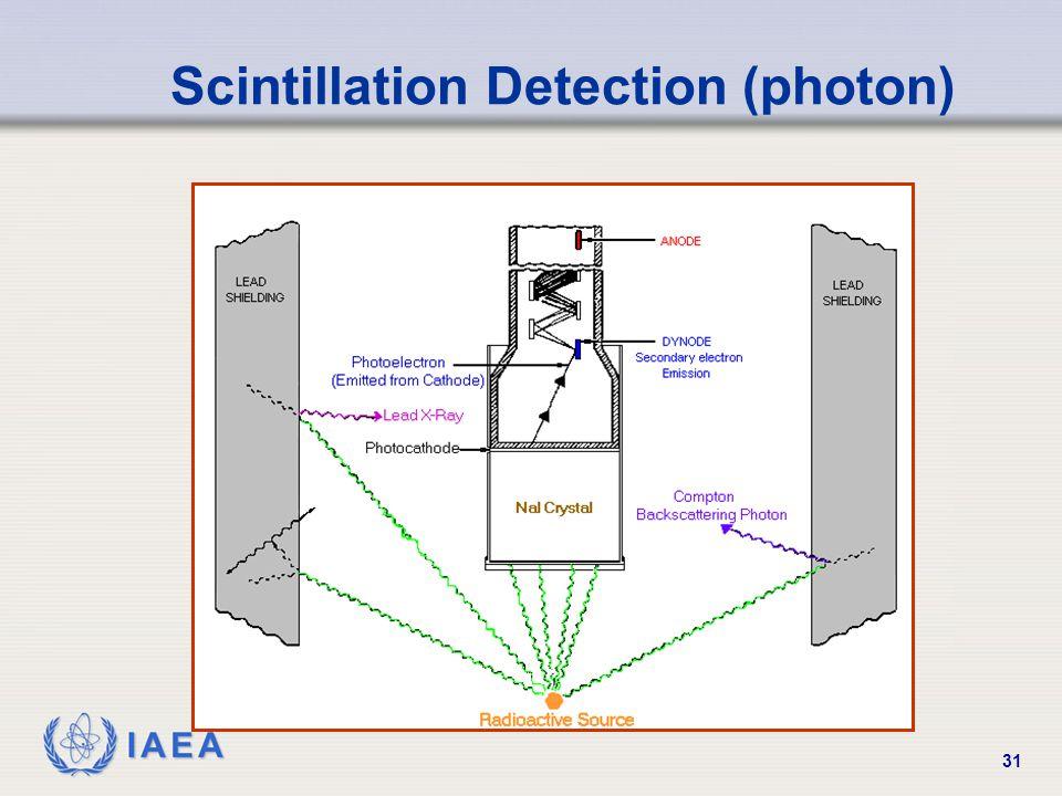 IAEA 31 Scintillation Detection (photon)
