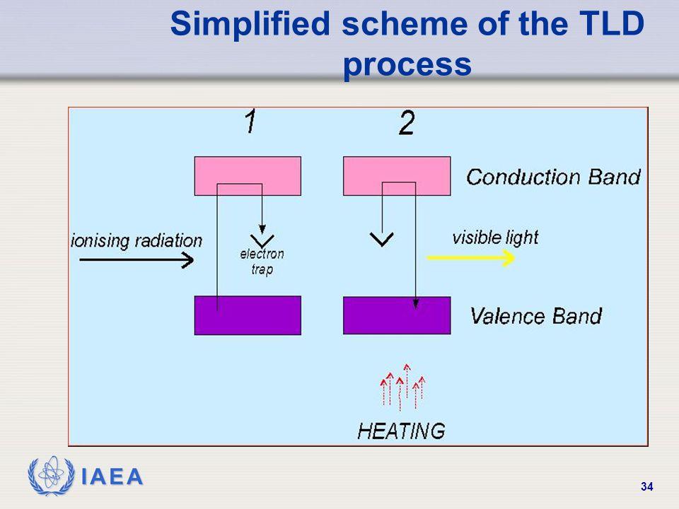 IAEA 34 Simplified scheme of the TLD process
