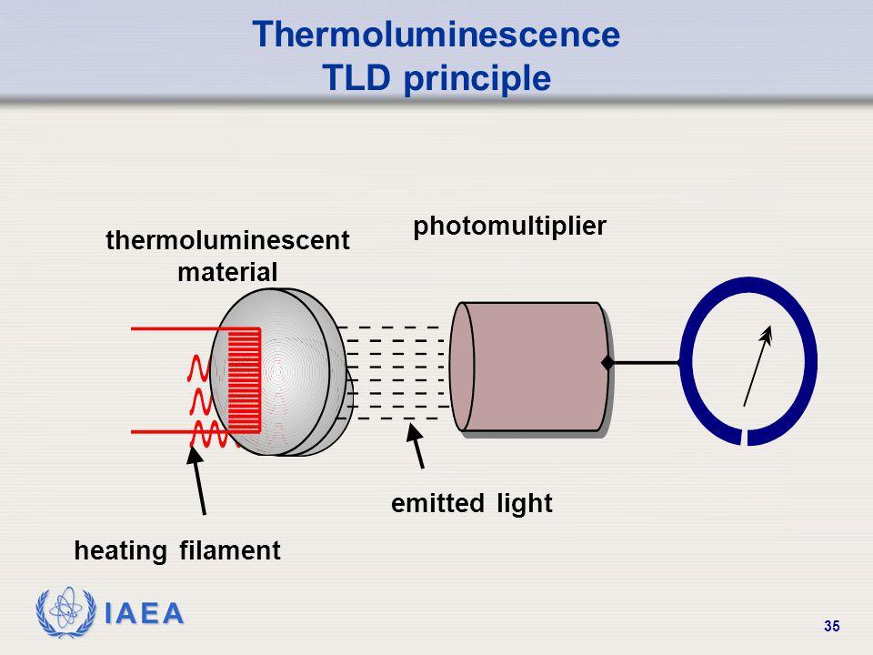 IAEA 35 Thermoluminescence TLD principle thermoluminescent material heating filament emitted light photomultiplier