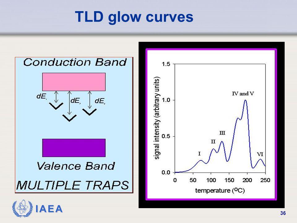 IAEA 36 TLD glow curves
