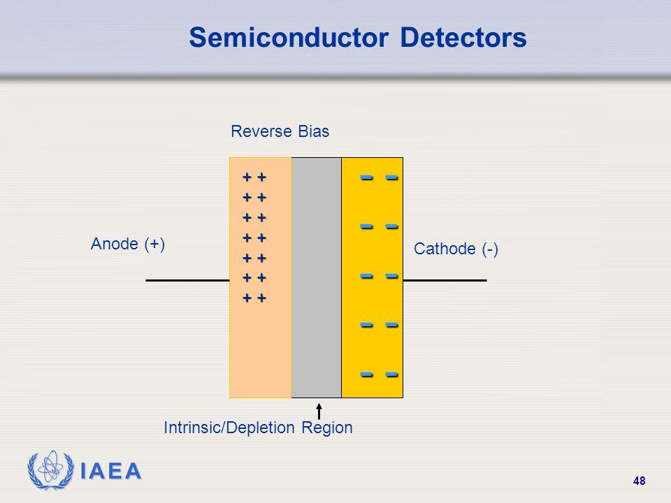 IAEA 48 Reverse Bias Intrinsic/Depletion Region Cathode (-) Anode (+) + + - - Semiconductor Detectors