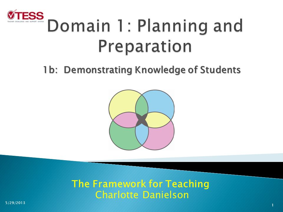 The Framework for Teaching Charlotte Danielson 1b: Demonstrating Knowledge of Students 1 5/29/2013