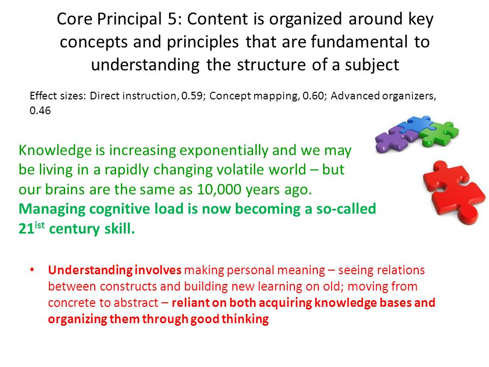 Core Principal 5: Content is organized around key concepts and principles that are fundamental to understanding the structure of a subject Effect sizes: Direct instruction, 0.59; Concept mapping, 0.60; Advanced organizers, 0.46 Understanding involves making personal meaning – seeing relations between constructs and building new learning on old; moving from concrete to abstract – reliant on both acquiring knowledge bases and organizing them through good thinking Knowledge is increasing exponentially and we may be living in a rapidly changing volatile world – but our brains are the same as 10,000 years ago.