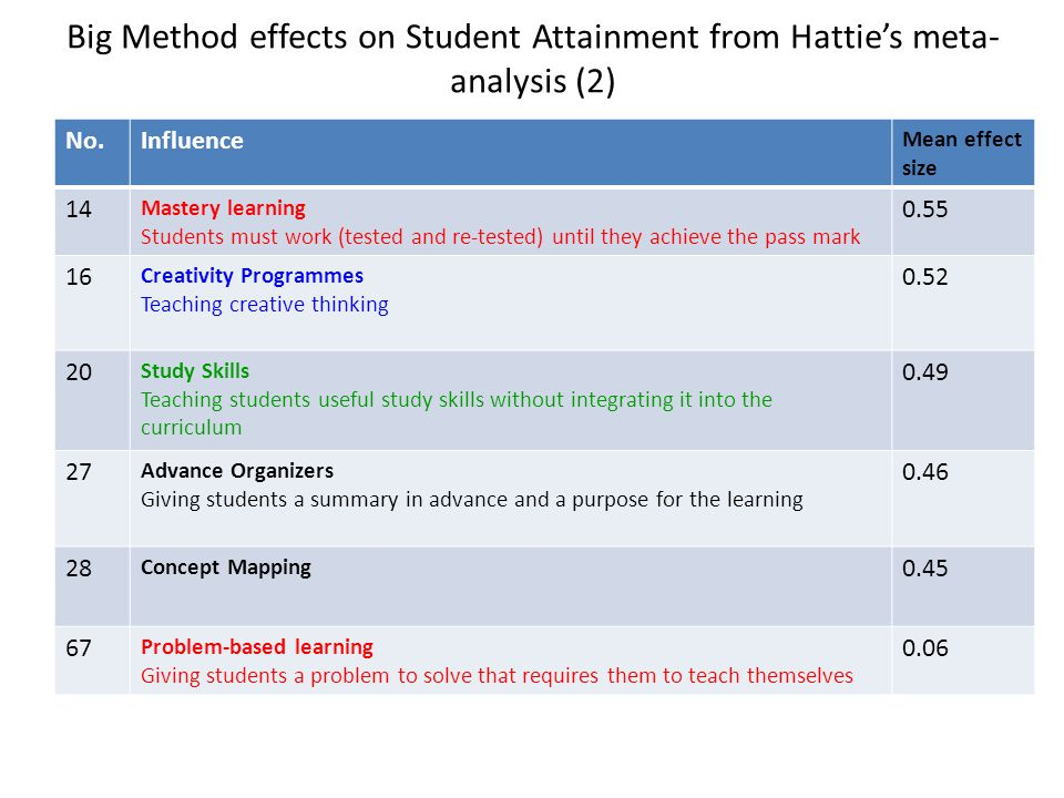 Big Method effects on Student Attainment from Hattie's meta- analysis (2) No.Influence Mean effect size 14 Mastery learning Students must work (tested and re-tested) until they achieve the pass mark 0.55 16 Creativity Programmes Teaching creative thinking 0.52 20 Study Skills Teaching students useful study skills without integrating it into the curriculum 0.49 27 Advance Organizers Giving students a summary in advance and a purpose for the learning 0.46 28 Concept Mapping 0.45 67 Problem-based learning Giving students a problem to solve that requires them to teach themselves 0.06