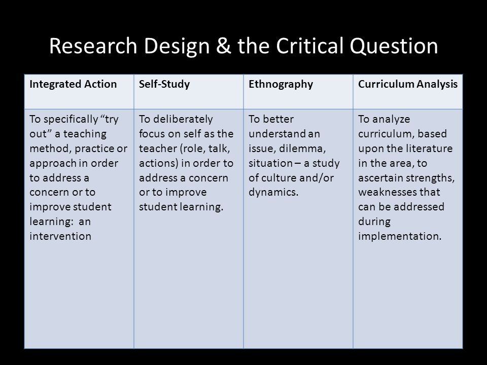 Research Design & the Critical Question Integrated ActionSelf-StudyEthnographyCurriculum Analysis To specifically try out a teaching method, practice or approach in order to address a concern or to improve student learning: an intervention To deliberately focus on self as the teacher (role, talk, actions) in order to address a concern or to improve student learning.