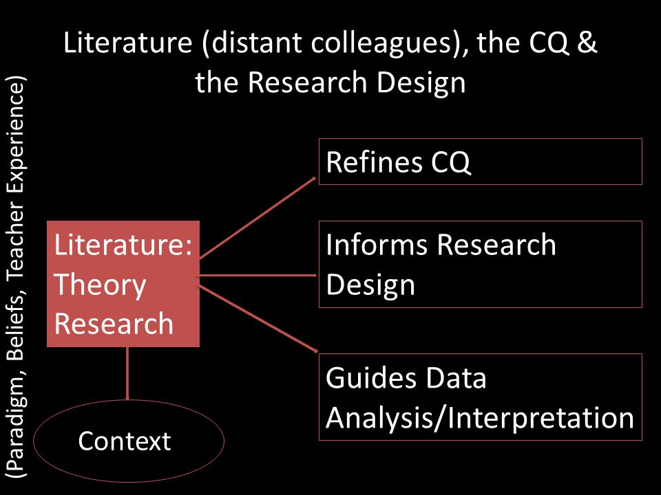 Literature (distant colleagues), the CQ & the Research Design Literature: Theory Research Refines CQ Informs Research Design Guides Data Analysis/Interpretation (Paradigm, Beliefs, Teacher Experience) Context