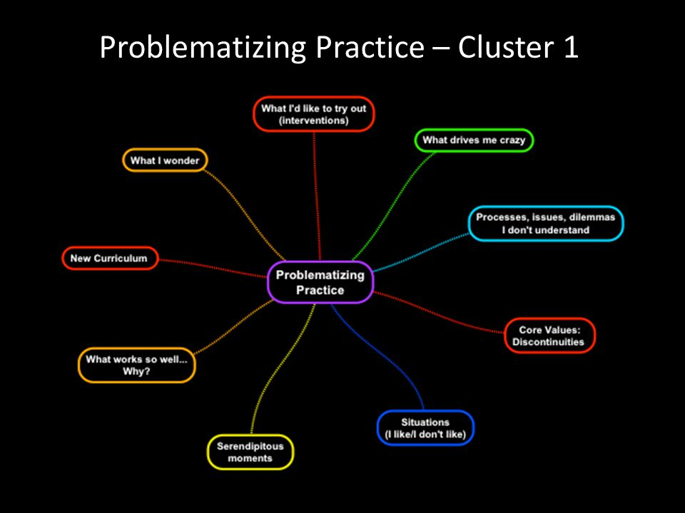 Problematizing Practice – Cluster 1