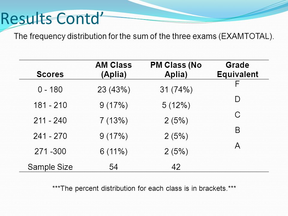 Results Contd' The frequency distribution for the sum of the three exams (EXAMTOTAL).