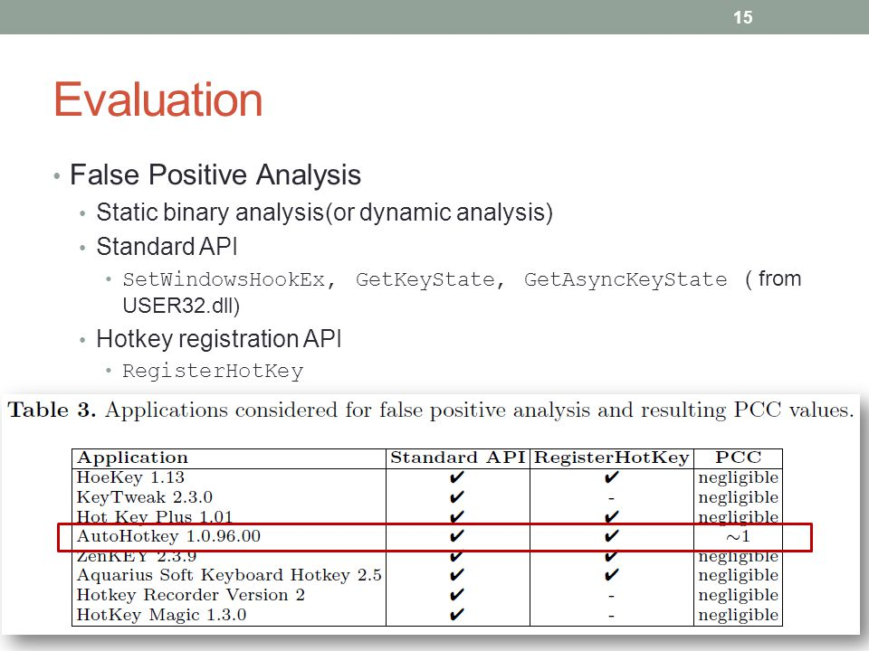 Evaluation False Positive Analysis Static binary analysis(or dynamic analysis) Standard API SetWindowsHookEx, GetKeyState, GetAsyncKeyState ( from USE