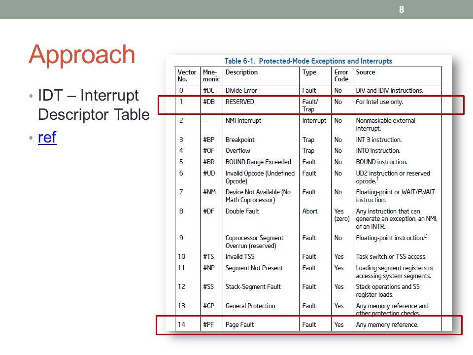 Approach IDT – Interrupt Descriptor Table ref 8