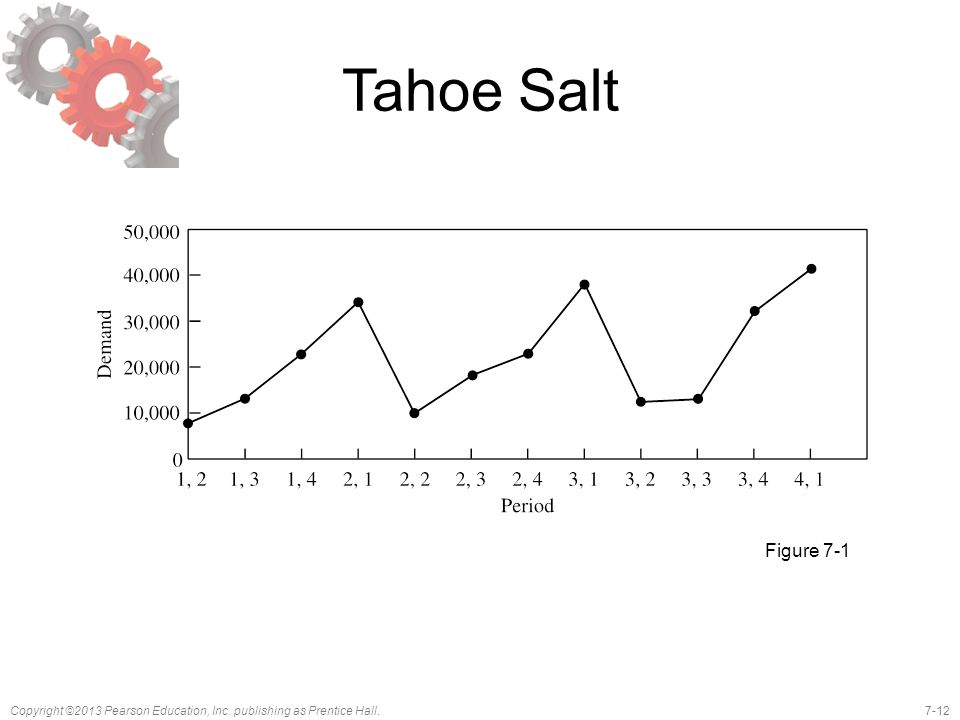 7-12Copyright ©2013 Pearson Education, Inc. publishing as Prentice Hall. Tahoe Salt Figure 7-1