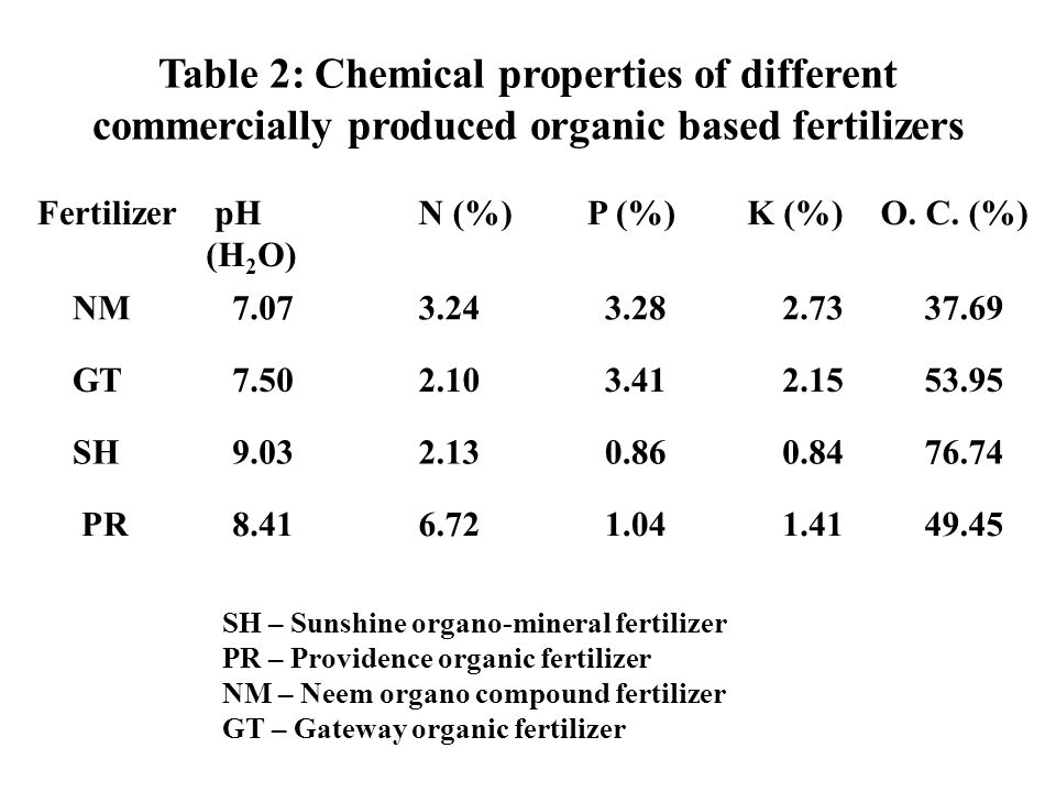 Table 2: Chemical properties of different commercially produced organic based fertilizers Fertilizer pH (H 2 O) N (%) P (%) K (%)O. C. (%) NM 7.07 3.2