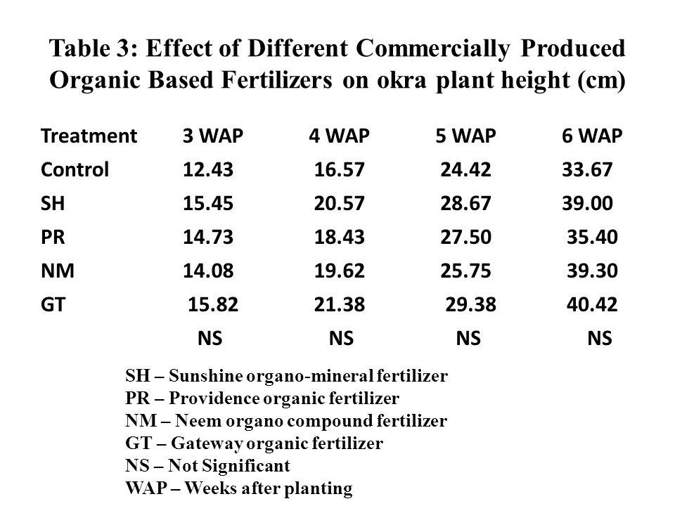 Table 3: Effect of Different Commercially Produced Organic Based Fertilizers on okra plant height (cm) Treatment 3 WAP 4 WAP 5 WAP 6 WAP Control 12.43 16.57 24.42 33.67 SH 15.45 20.57 28.67 39.00 PR 14.73 18.43 27.50 35.40 NM 14.08 19.62 25.75 39.30 GT 15.82 21.38 29.38 40.42 NS SH – Sunshine organo-mineral fertilizer PR – Providence organic fertilizer NM – Neem organo compound fertilizer GT – Gateway organic fertilizer NS – Not Significant WAP – Weeks after planting
