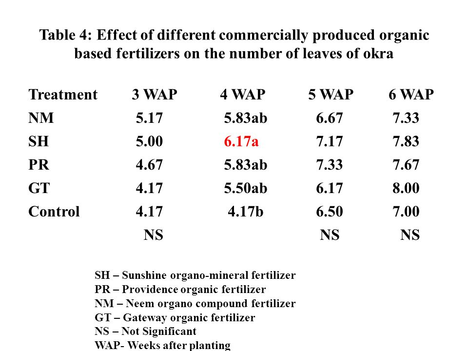 Table 4: Effect of different commercially produced organic based fertilizers on the number of leaves of okra Treatment 3 WAP 4 WAP 5 WAP 6 WAP NM 5.17