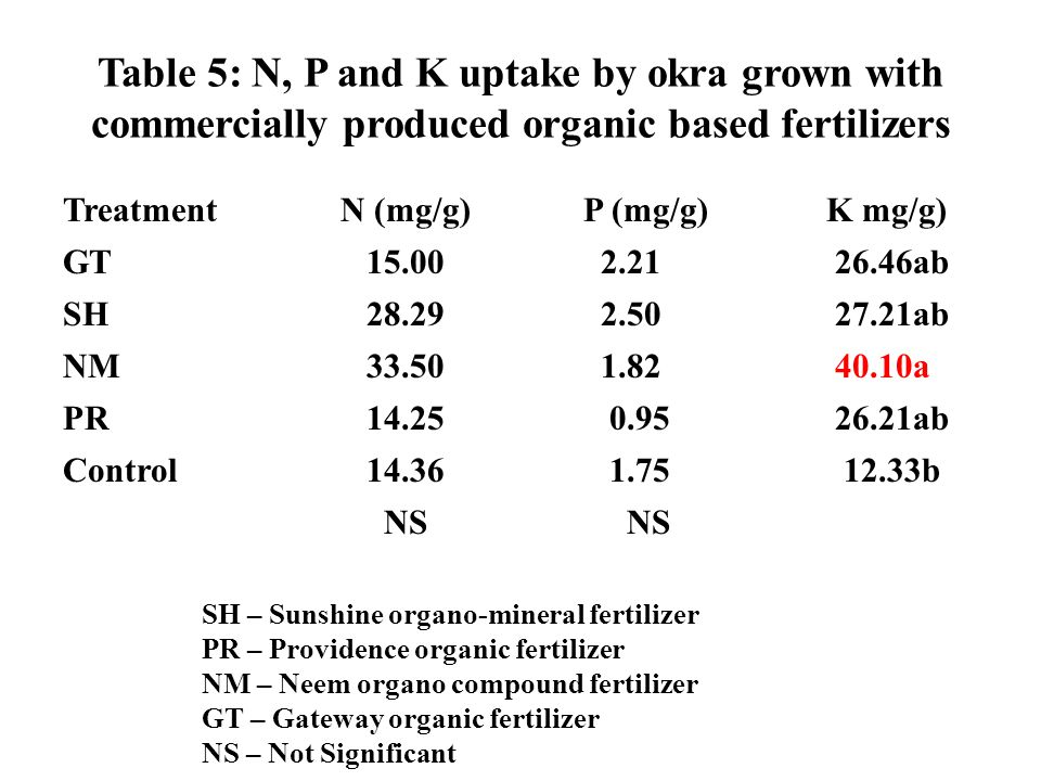 Table 5: N, P and K uptake by okra grown with commercially produced organic based fertilizers Treatment N (mg/g) P (mg/g) K mg/g) GT 15.00 2.21 26.46a