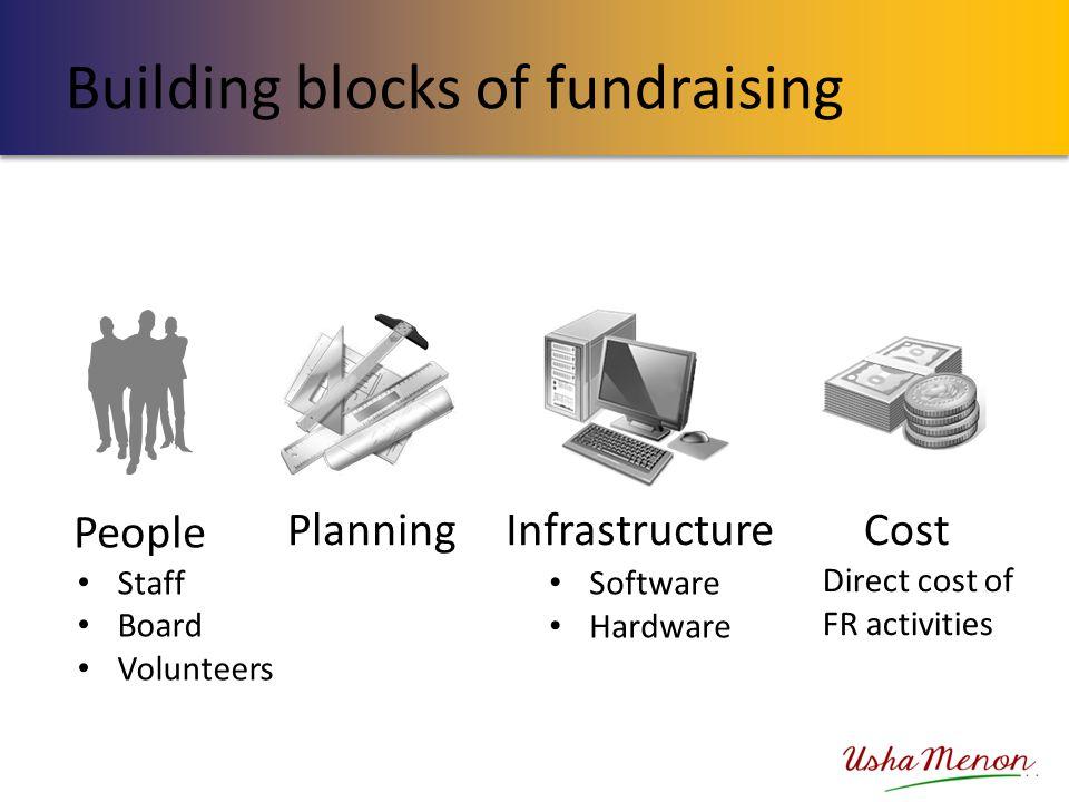 Building blocks of fundraising People CostInfrastructurePlanning Staff Board Volunteers Software Hardware Direct cost of FR activities