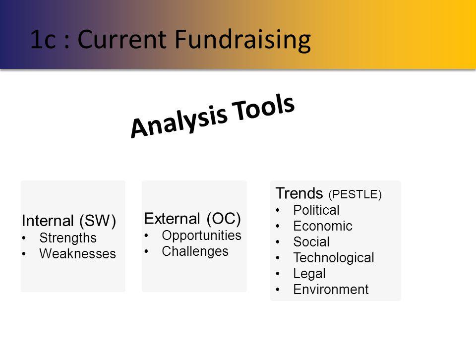 Trends (PESTLE) Political Economic Social Technological Legal Environment 1c : Current Fundraising Internal (SW) Strengths Weaknesses External (OC) Op