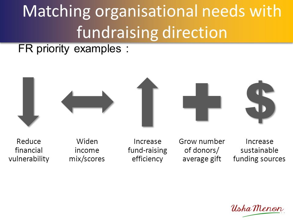 Matching organisational needs with fundraising direction FR priority examples : $ $ Reduce financial vulnerability Widen income mix/scores Increase fu