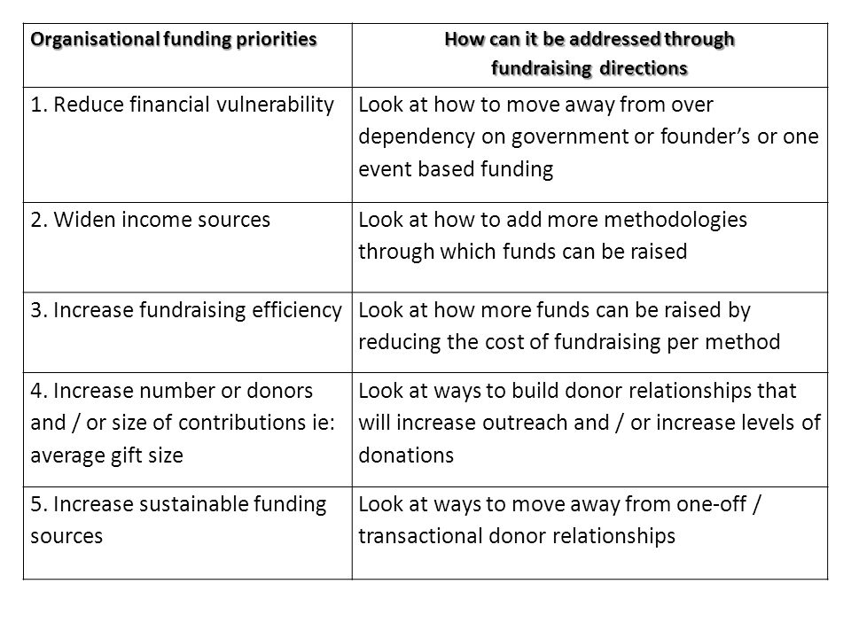 Organisational funding priorities How can it be addressed through fundraising directions 1. Reduce financial vulnerability Look at how to move away fr