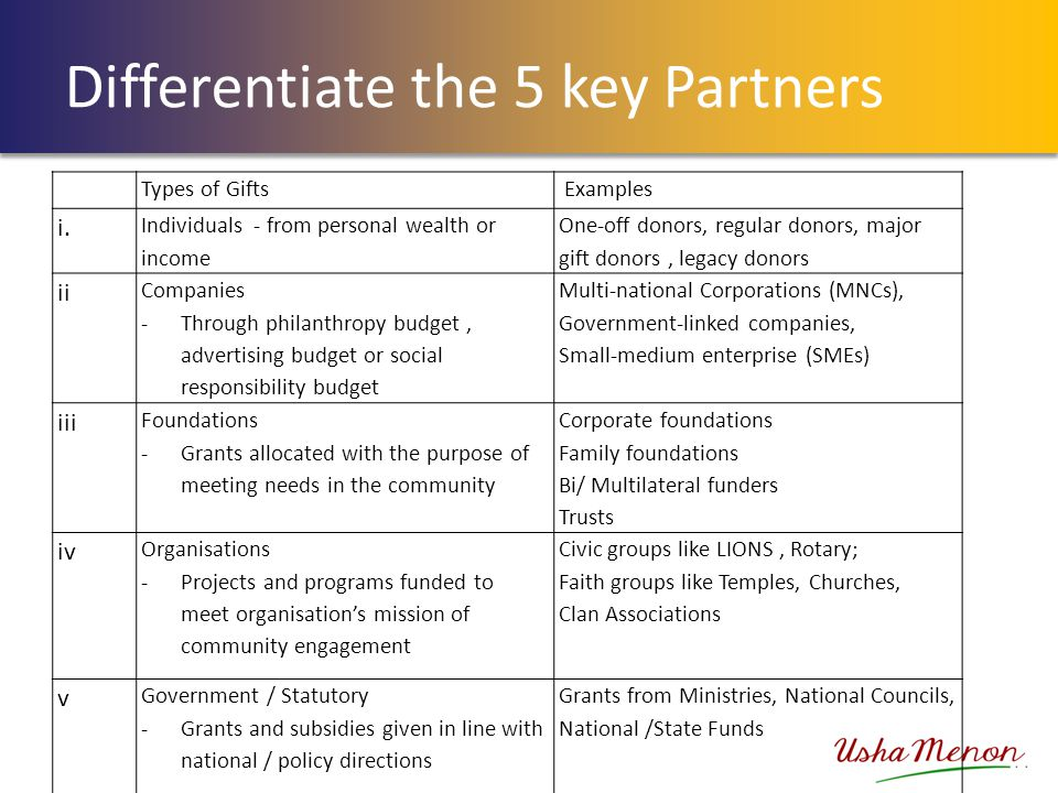 Differentiate the 5 key Partners Types of Gifts Examples i. Individuals - from personal wealth or income One-off donors, regular donors, major gift do