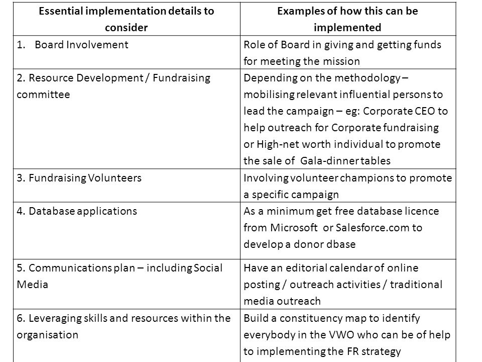 Essential implementation details to consider Examples of how this can be implemented 1.Board Involvement Role of Board in giving and getting funds for meeting the mission 2.