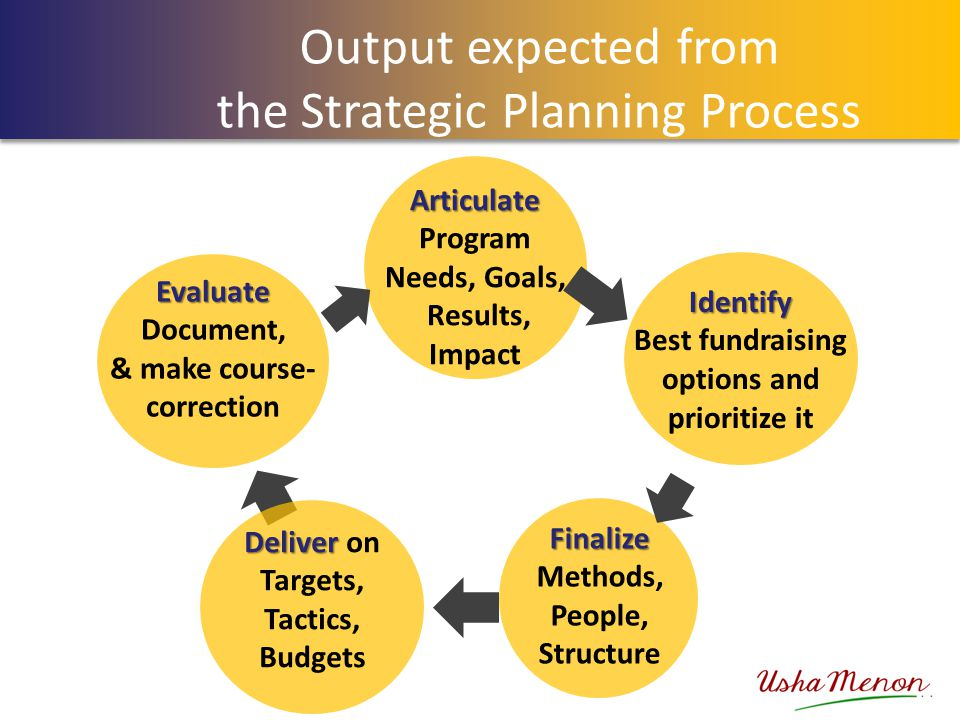 Output expected from the Strategic Planning Process Articulate Articulate Program Needs, Goals, Results, Impact Identify Best fundraising options and