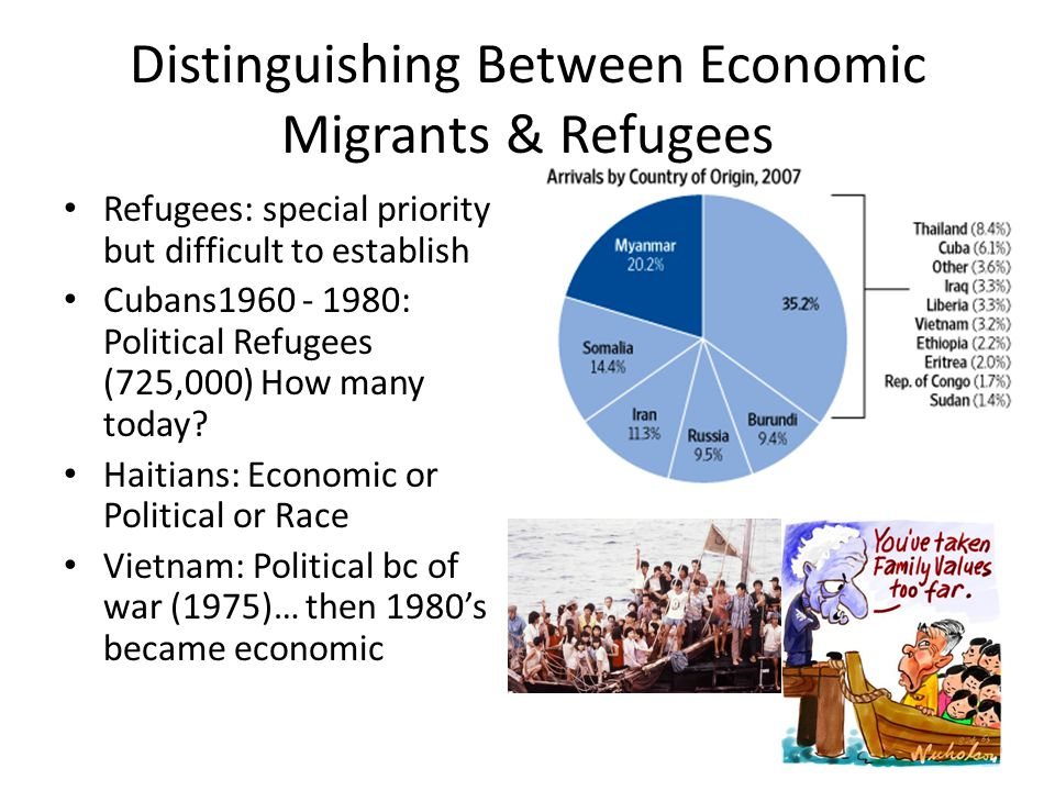 Distinguishing Between Economic Migrants & Refugees Refugees: special priority but difficult to establish Cubans1960 - 1980: Political Refugees (725,0