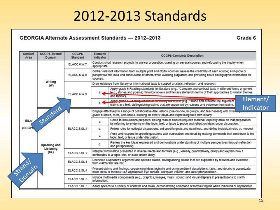 15 2012-2013 Standards Standard Strand/ Domain Element/ Indicator