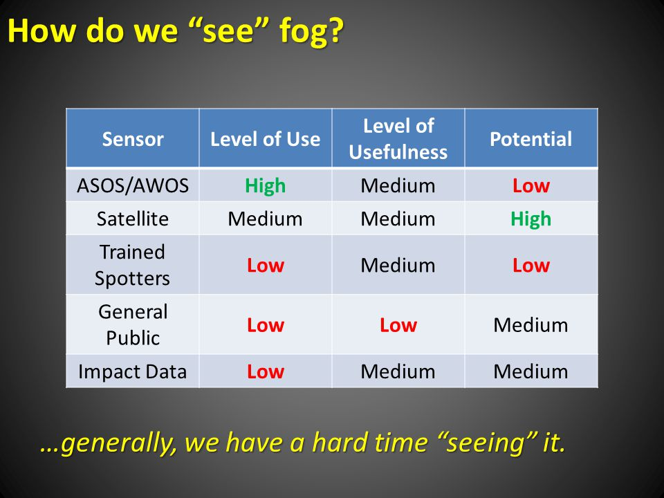 …generally, we have a hard time seeing it. How do we see fog.