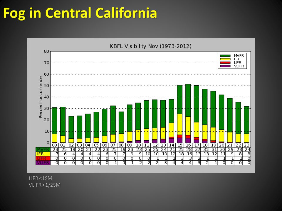 Fog in Central California LIFR <1SM VLIFR <1/2SM