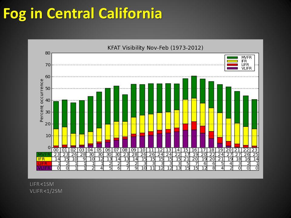Fog in Central California LIFR <1SM VLIFR <1/2SM