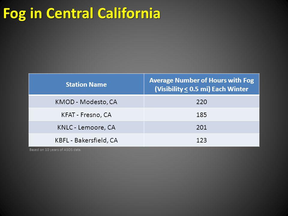 Station Name Average Number of Hours with Fog (Visibility < 0.5 mi) Each Winter KMOD - Modesto, CA220 KFAT - Fresno, CA185 KNLC - Lemoore, CA201 KBFL