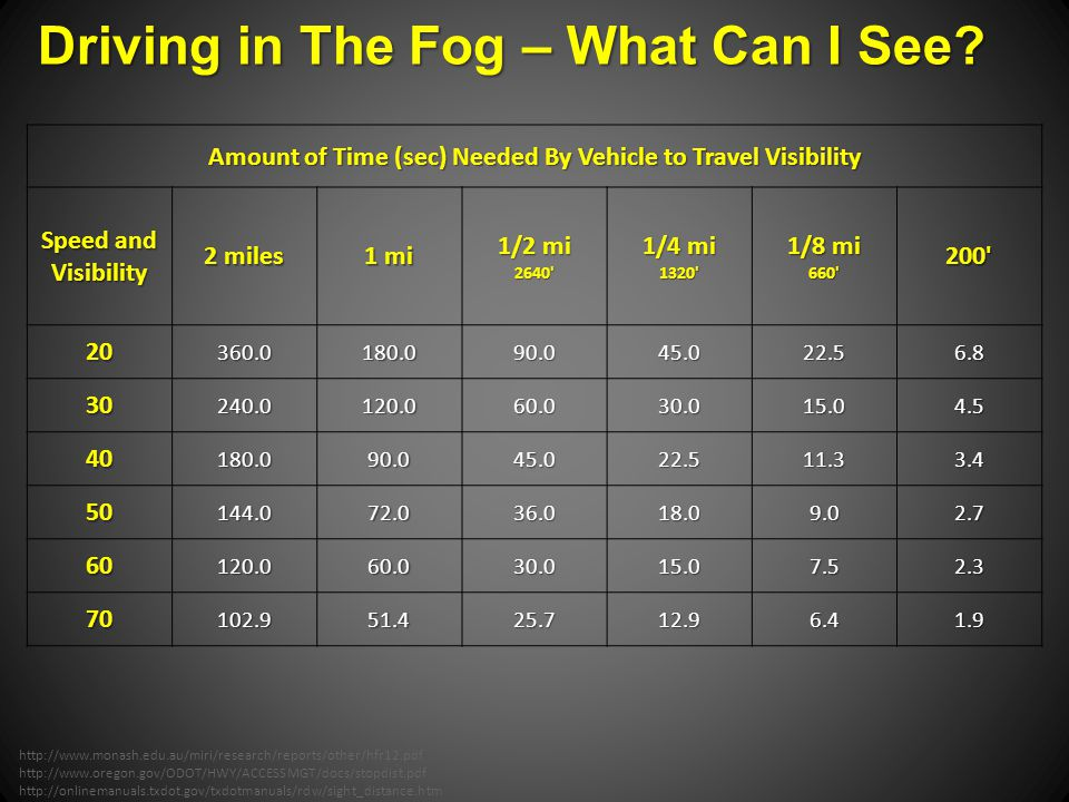 Amount of Time (sec) Needed By Vehicle to Travel Visibility Speed and Visibility 2 miles 1 mi 1/2 mi 2640 1/4 mi 1320 1/8 mi 660 200 20360.0180.090.045.022.56.8 30240.0120.060.030.015.04.5 40180.090.045.022.511.33.4 50144.072.036.018.09.02.7 60120.060.030.015.07.52.3 70102.951.425.712.96.41.9 http://www.monash.edu.au/miri/research/reports/other/hfr12.pdf http://www.oregon.gov/ODOT/HWY/ACCESSMGT/docs/stopdist.pdf http://onlinemanuals.txdot.gov/txdotmanuals/rdw/sight_distance.htm Driving in The Fog – What Can I See