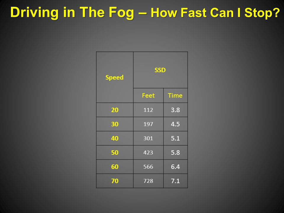 Speed SSD FeetTime 20 112 3.8 30 197 4.5 40 301 5.1 50 423 5.8 60 566 6.4 70 728 7.1 Driving in The Fog – How Fast Can I Stop
