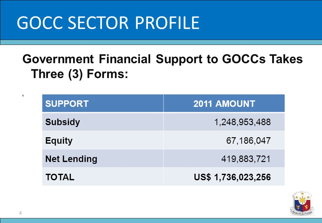 4 Slide Title Government Financial Support to GOCCs Takes Three (3) Forms: B. SUPPORT2011 AMOUNT Subsidy1,248,953,488 Equity67,186,047 Net Lending419,