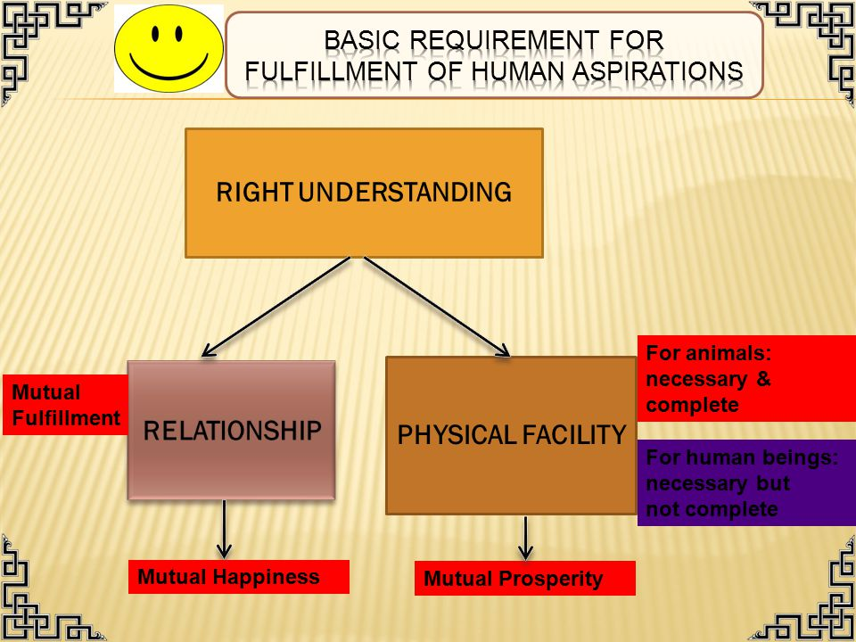 PHYSICAL FACILITY RIGHT UNDERSTANDING For human beings: necessary but not complete For animals: necessary & complete Mutual Fulfillment Mutual Prosperity Mutual Happiness